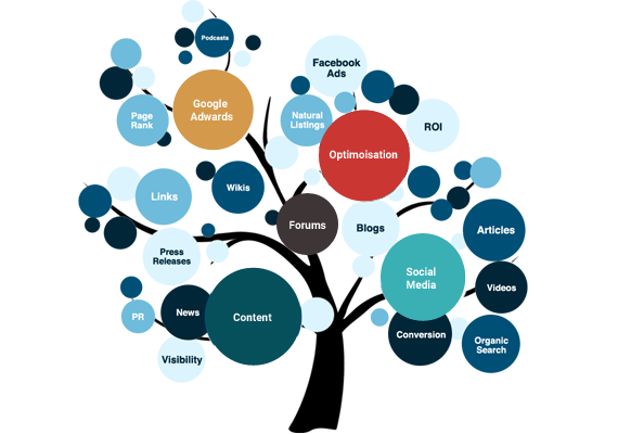 Digital Marketing Service Company India | SEO/SMO/SEM